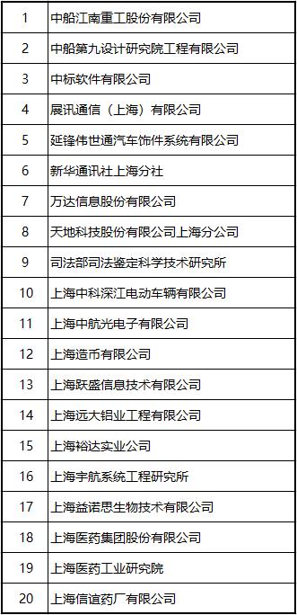 应届生上海户口指标企业名单
